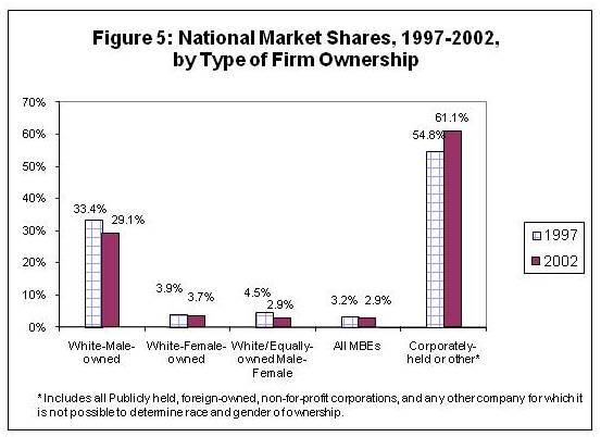 Nationalmarketshares