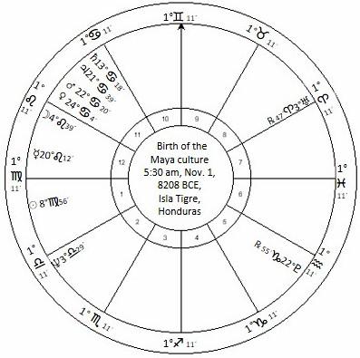 Astrologychart - 8207 bce
